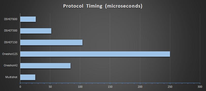 dshot-chart.png