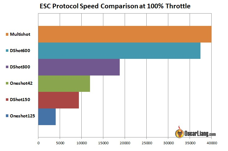esc-protocol-speed-comparison-hz.jpg
