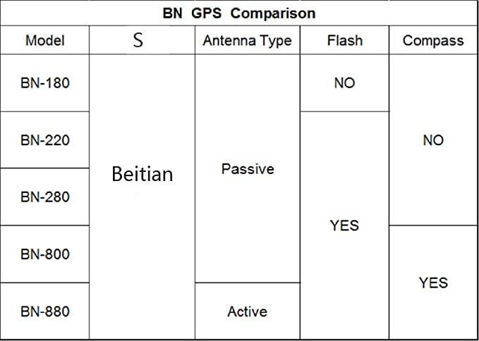 Compare Beitian GPS.jpg