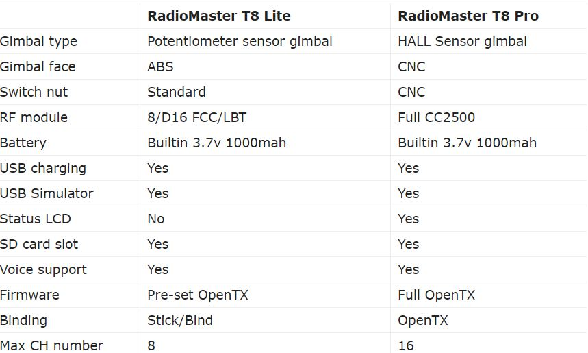RadioMaster T8 and T8 Pro transmitters _ First Quadcopter.jpg